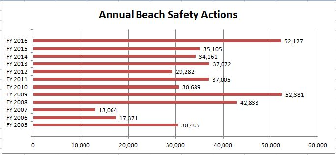 Annual Beach Safety Actions